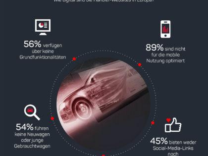 Die Schwäche von Autohändlern liegt in der Onlinepräsenz